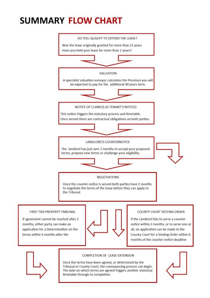 Extending The Lease Summary Flow Chart